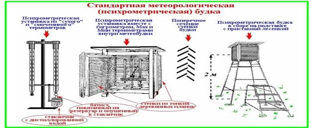 Метеорологическая будка