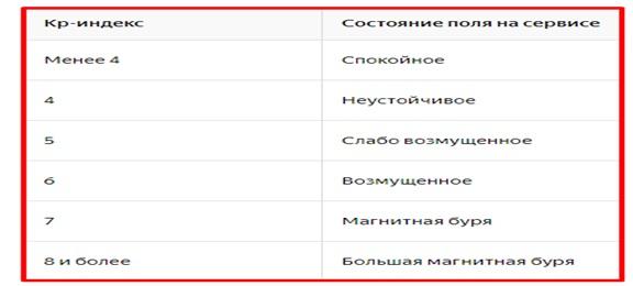 Таблица показателей магнитного поля